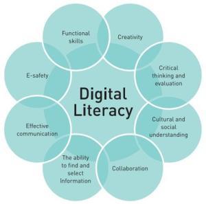 Digital Literacy diagram